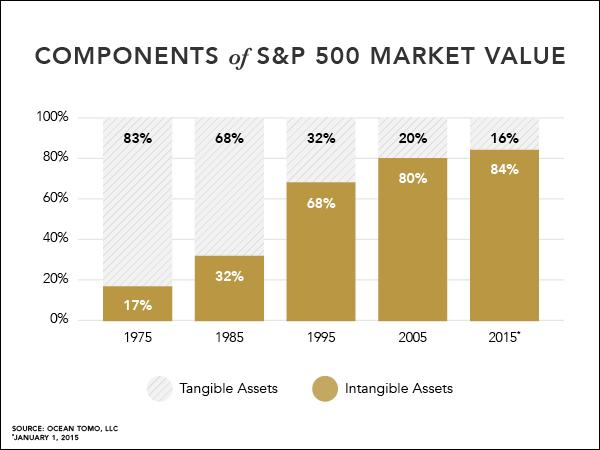 Economia_do_conhecimento_SP500_2015_Intangible_Assets
