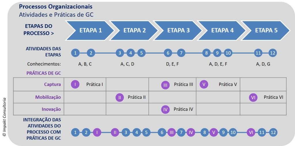 Implantando a Gestao do Conhecimento por meio dos processos organizacionais
