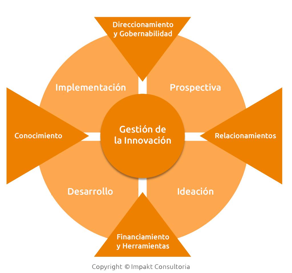 gestao-da-inovacao-es