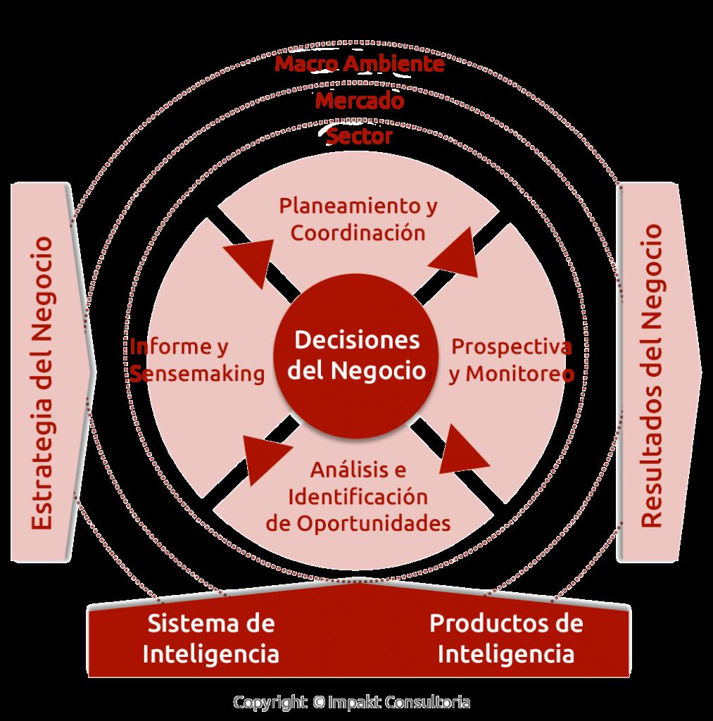 processos-de-inteligencia-es