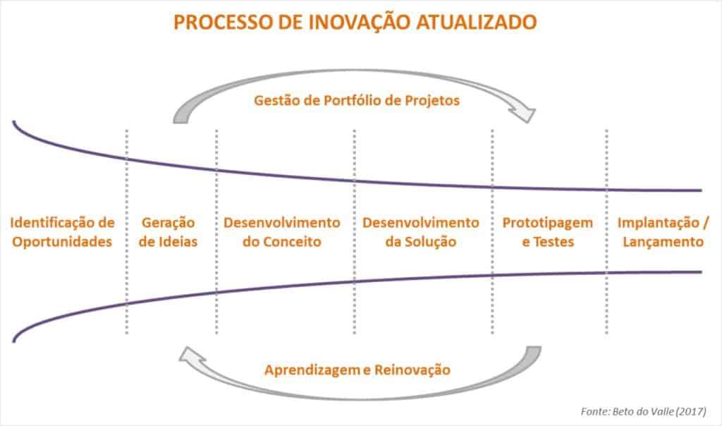 Processo de Inovação Atualizado 2017
